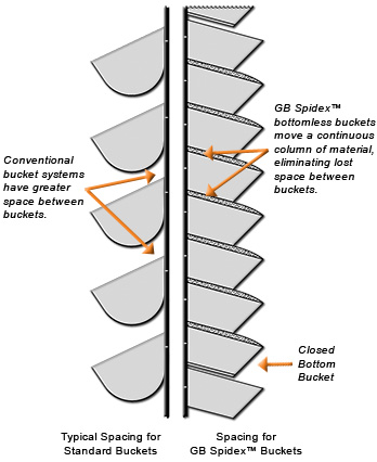 GB Elevator Buckets - Spacing Profile