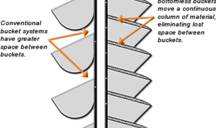 Spacing schematic for GB Spidex buckets