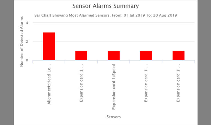 Hazardmon dashboard - sensor alarms summary