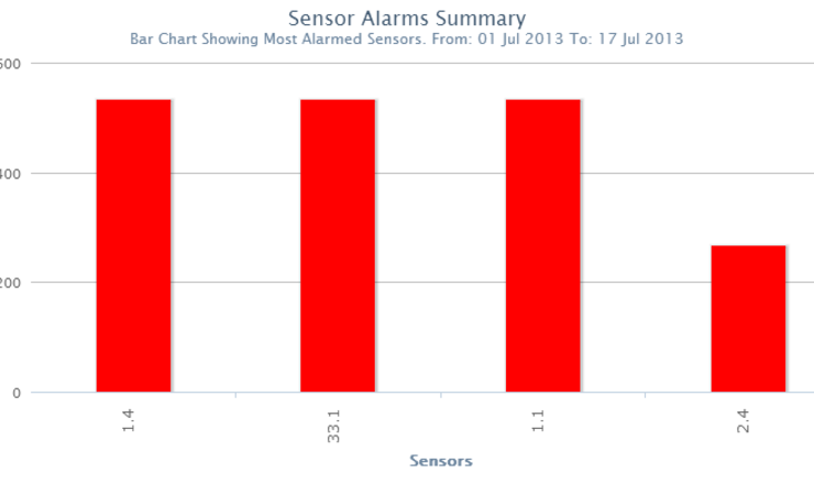 Hazardmon Reports - Number of Alarms